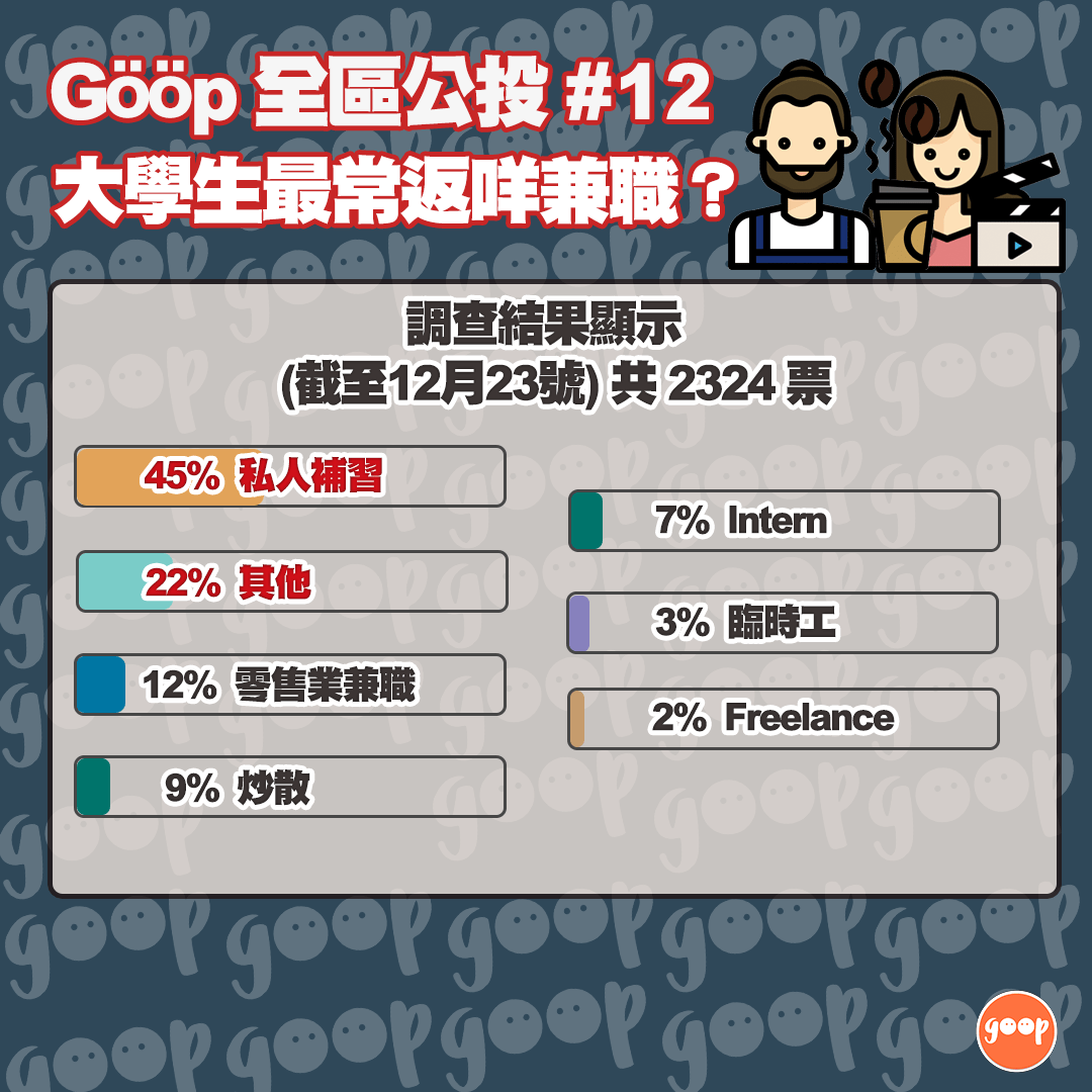 Gööp民調(12)-  </p> </section> <!-- end article section -->  <footer class=