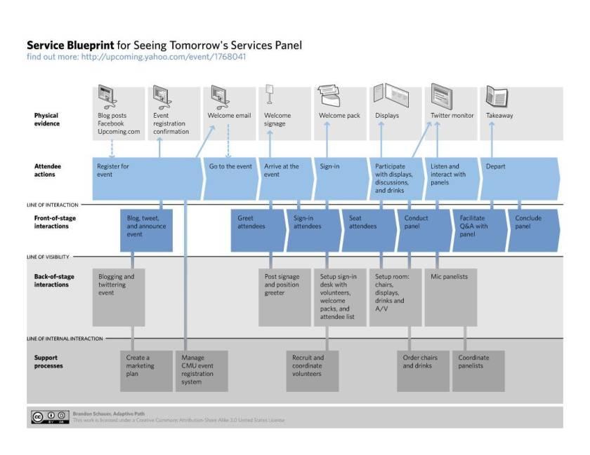Одним из конечных результатов сервис- дизайн а является план сервиса, который детализирует все взаимодействия с обычным пользователем. Принципы сервис-дизайна гарантируют, что этот план добавляет ценность для клиента при завершении.