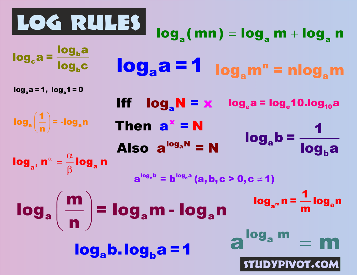 Logarithm Rules