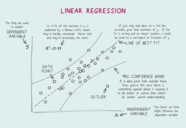 Linear Regression Explained. A High Level Overview of Linear  by