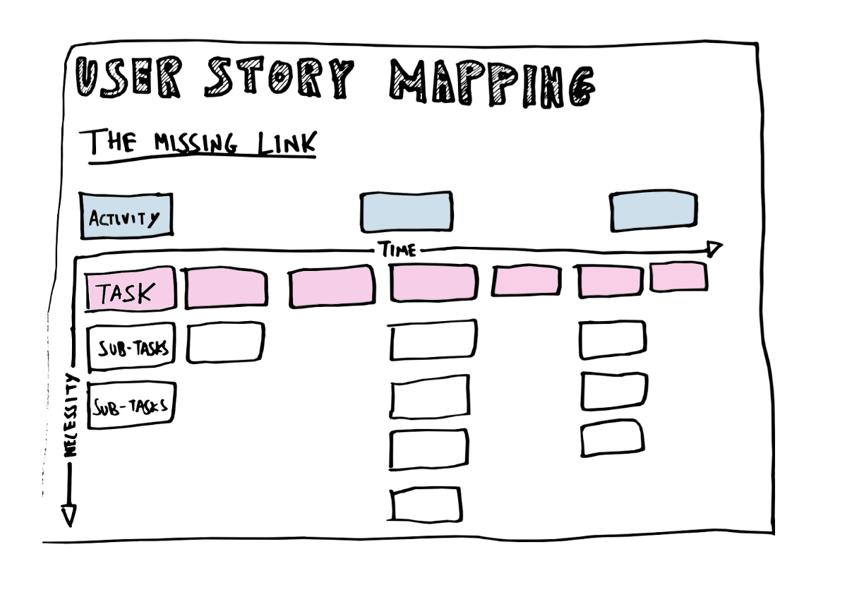 How To Prepare For User Story Mapping Session