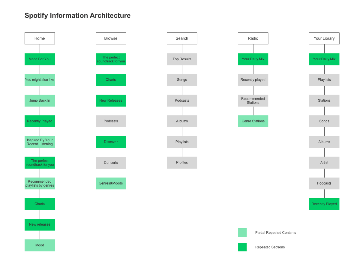 Spotify Uxysis And Redesign