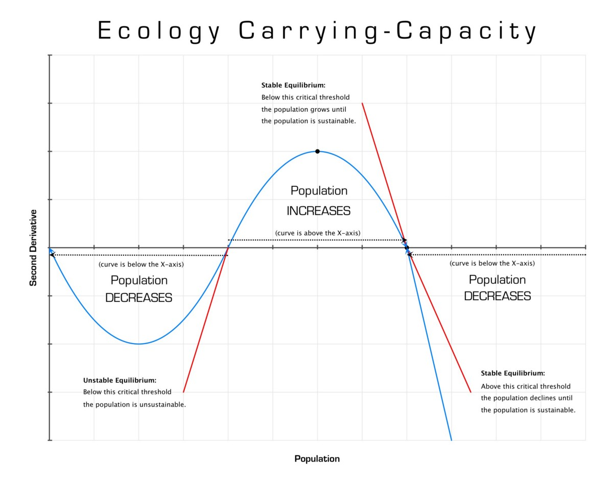 Not Too Many Not Too Few How To Understand Ecology