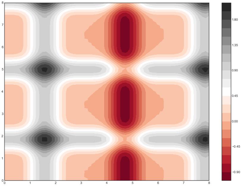 contour plots image