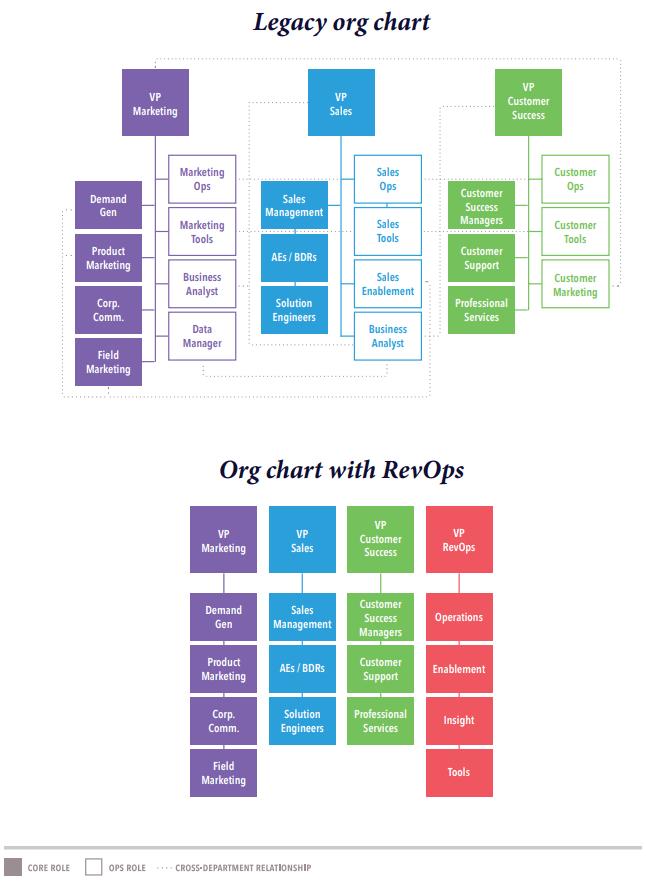 Revenue Operations Framework and Organisational Chart