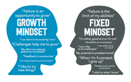 Image result for fixed vs growth mindset