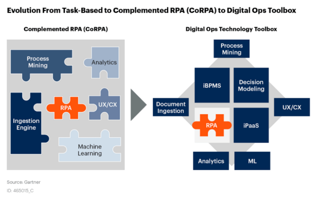 Evolution from Task-Based to Complemented RPA