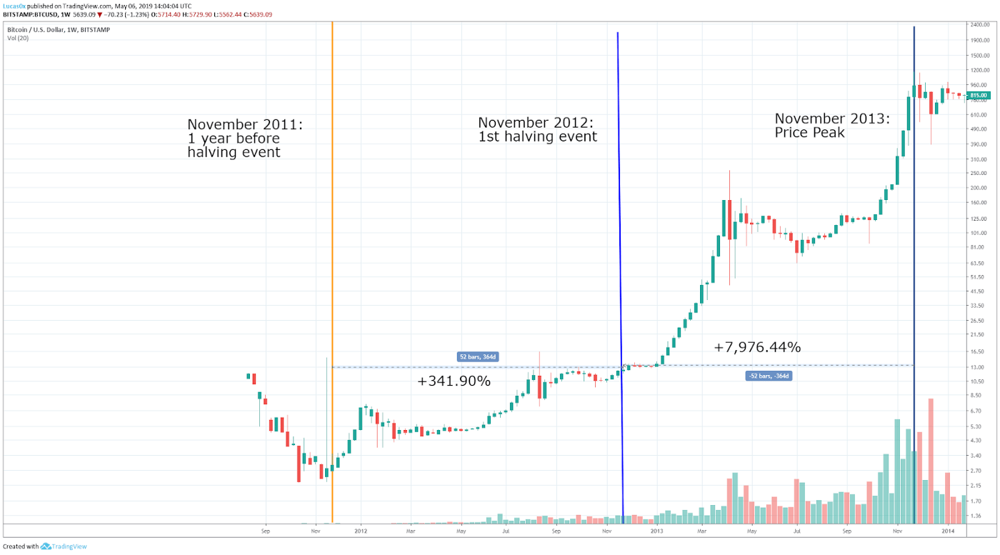 23+ Bitcoin Price History With Halving
