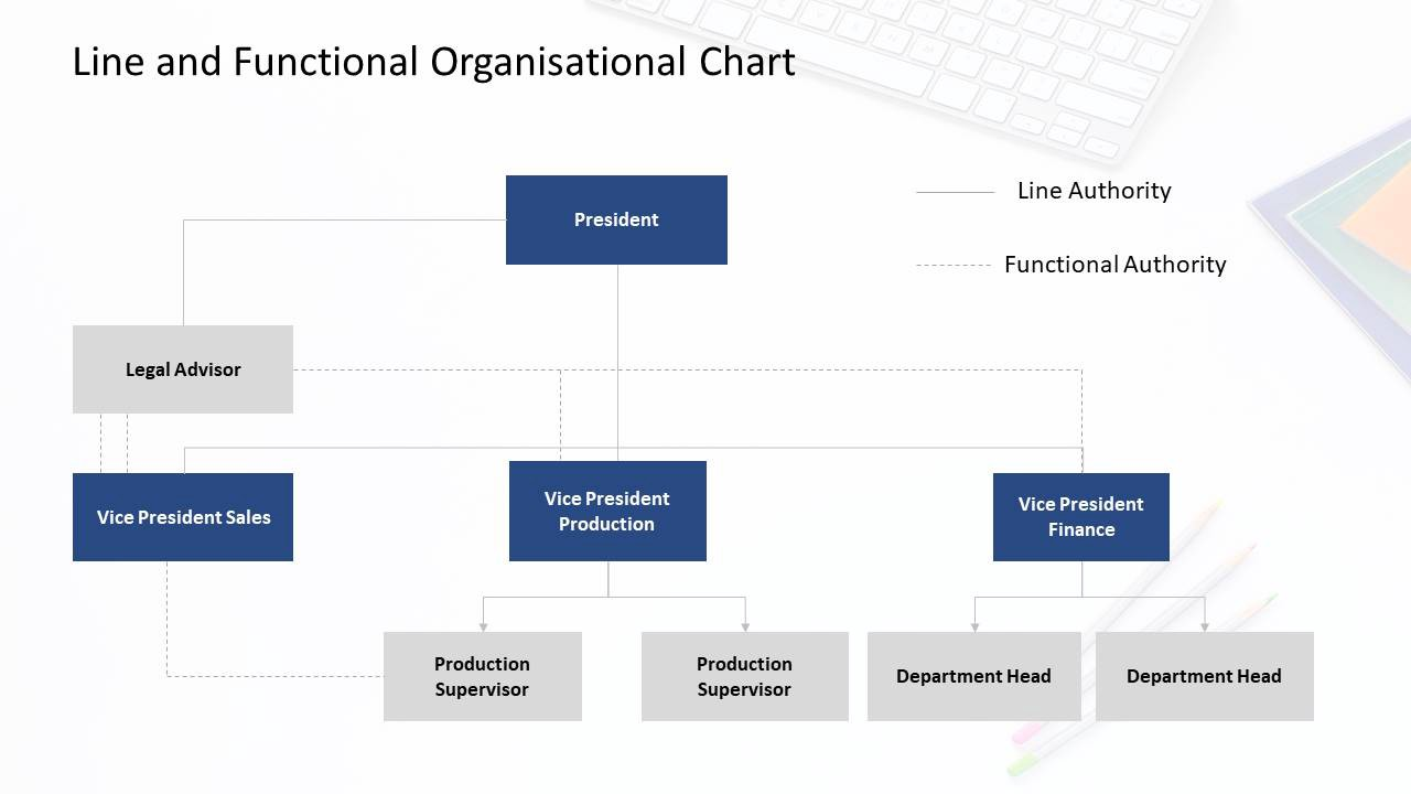 The slides of this template will be useful for managers of all levels. 7 Types Of Organizational Chart Templates That You Can Steal Slideuplift By Slideuplift Medium