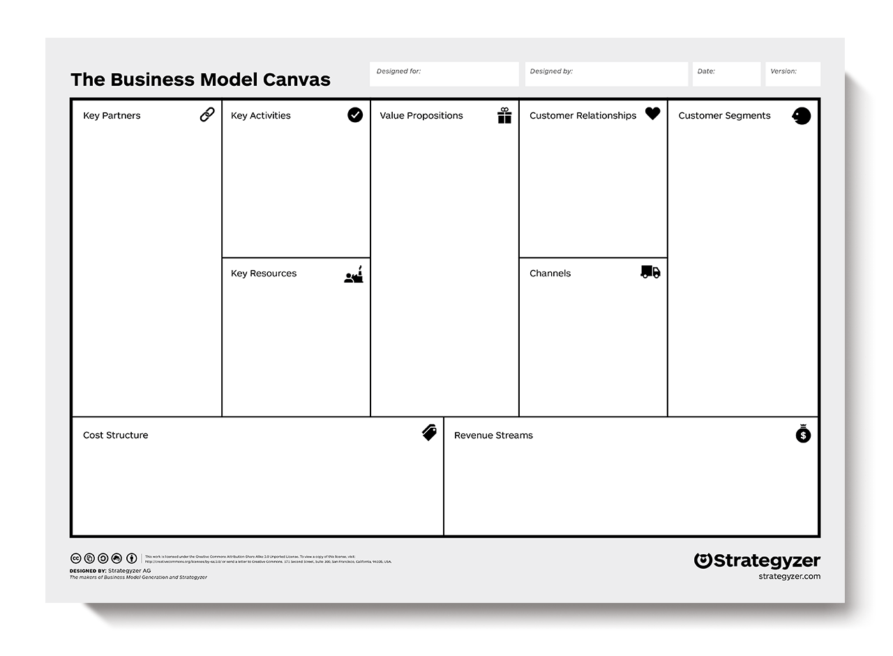 How To Business Model Canvas Explained