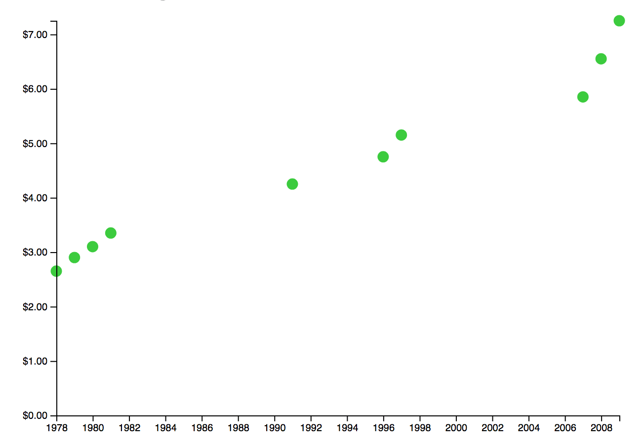 Making A Simple Scatter Plot With D3js