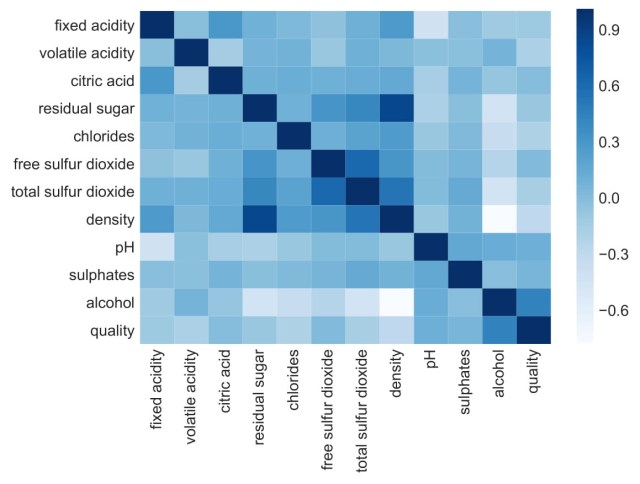 What is Exploratory Data Analysis?  by Prasad Patil  Towards