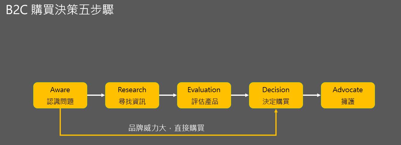B2B 行銷業務開發的方法及操作模式 - KT 的商業及科技隨筆 - Medium