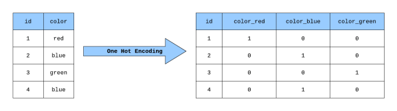 Building a One Hot Encoding Layer with TensorFlow | by George Novack |  Towards Data Science