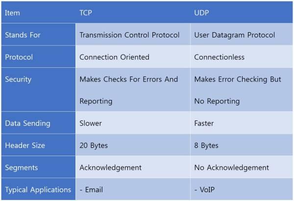 TCP VS. UDP - Meela - Medium