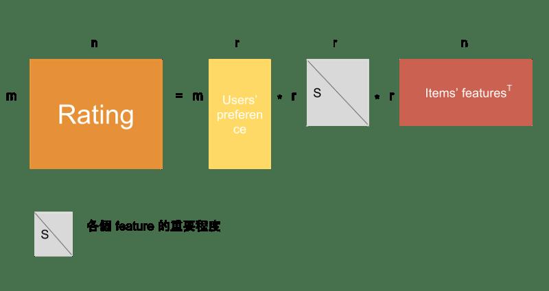 SVD 實作推薦系統 - Taiwan AI Academy - Medium