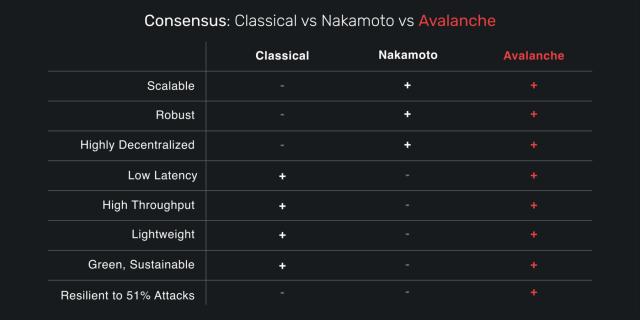 Avalanche consesus vs nakamoto vs classical