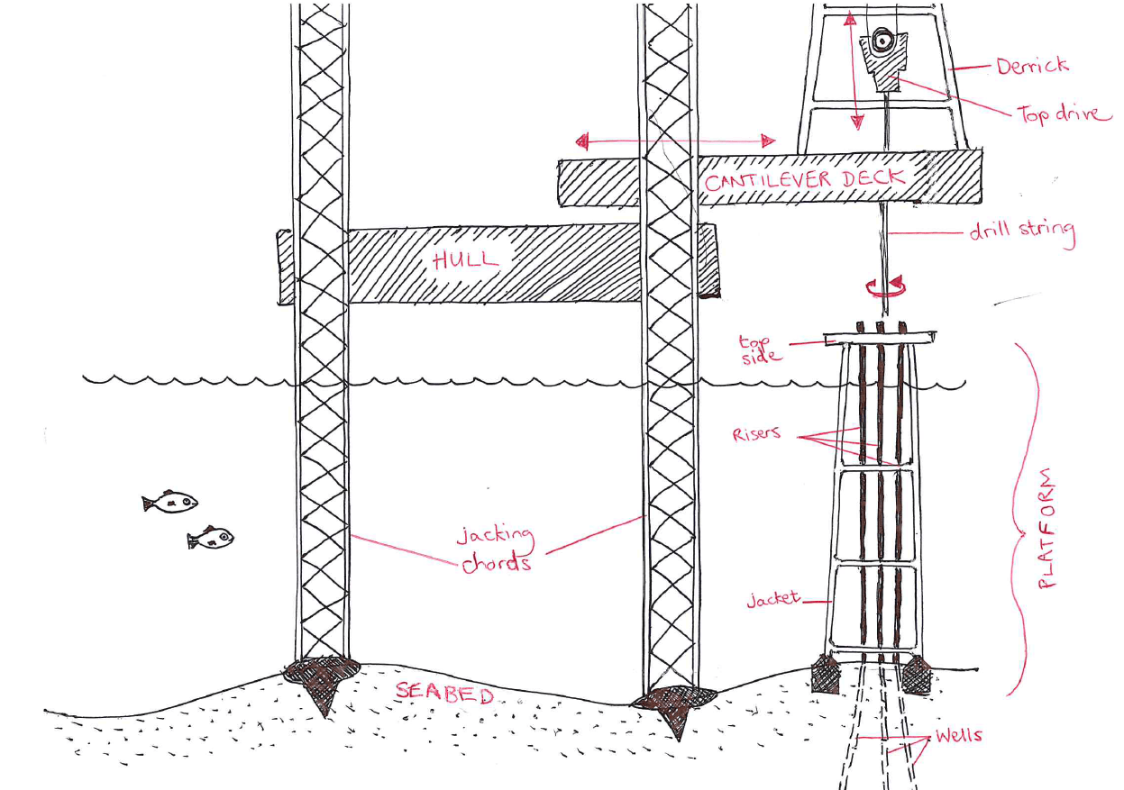 An Introduction To Offshore Drilling And Jack Up Rigs