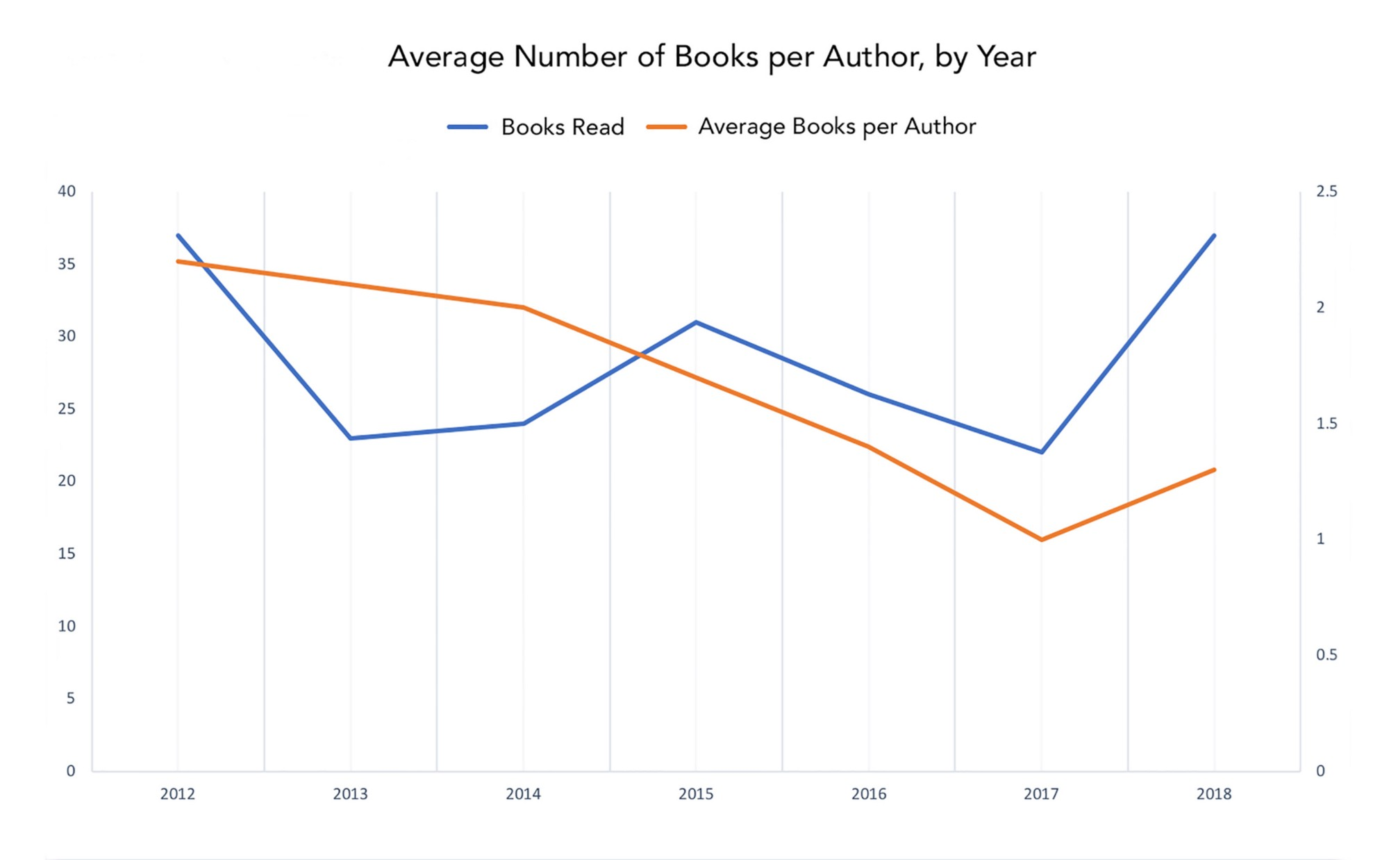 The Anatomy Of 200 Books
