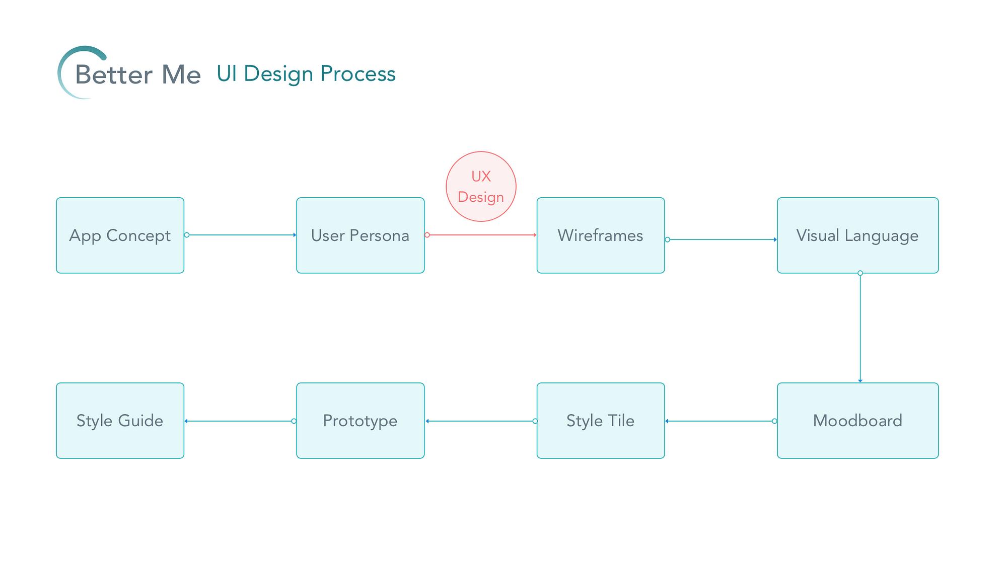 Case Study Mobile App Ui Design Process