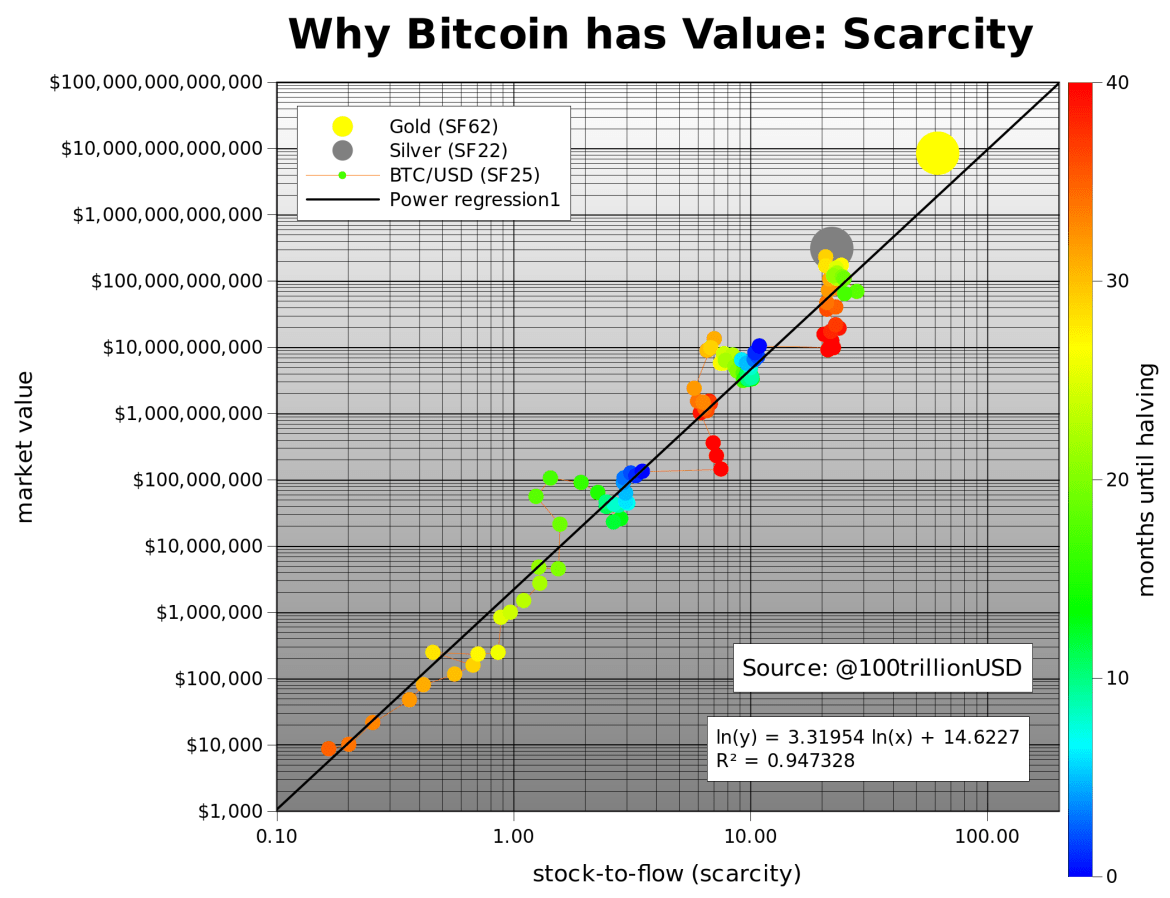 Why Bitcoin has Value: Scarcity