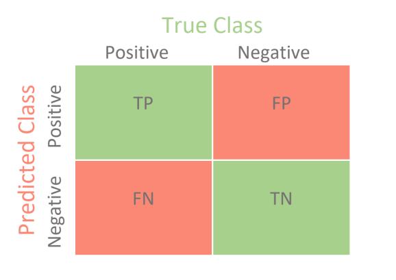 Confusion Matrix for Classification