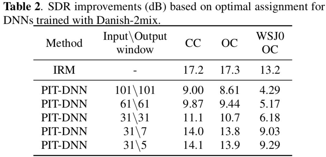 論文閱讀 — Permutation Invariant Training of Deep Models for Speaker-Independent Multi-Talker Speech Separation   by 陳明佐   我就問 ...