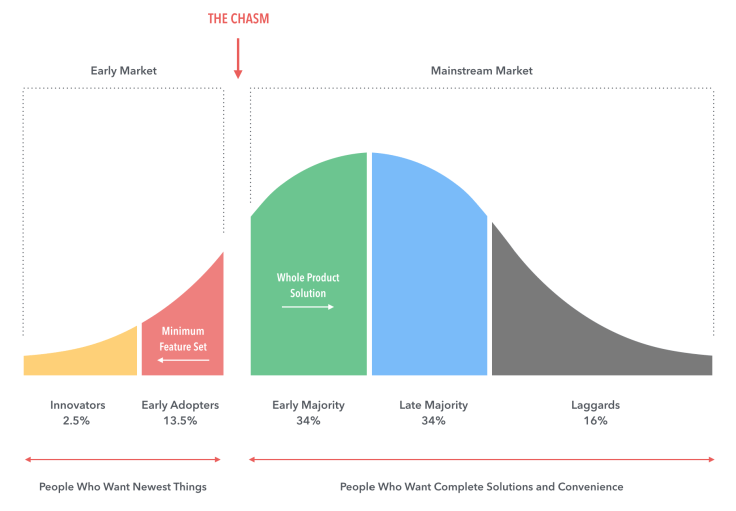"Design for ""Crossing the Chasm"". Many products were moderately ..."