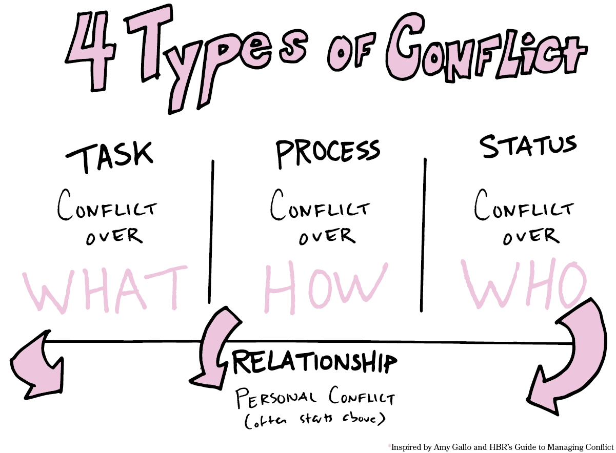 Four Types Of Conflict