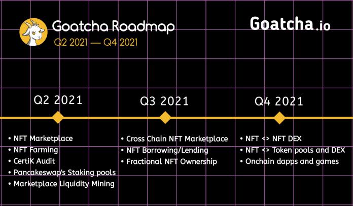 goatcoin price prediction