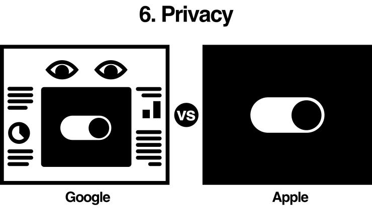 Google vs Apple: privacy comparison