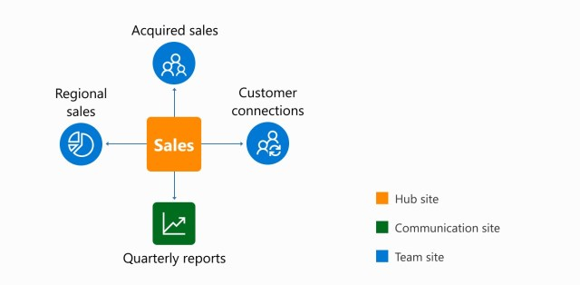 Managing Site Hierarchy with SharePoint Hub Sites - NIFTIT ...