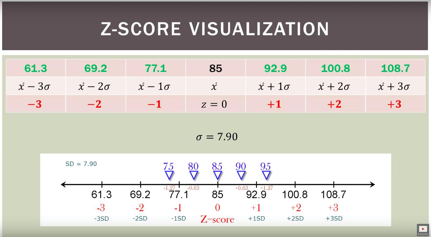 Z Score Standard Score Normal Score