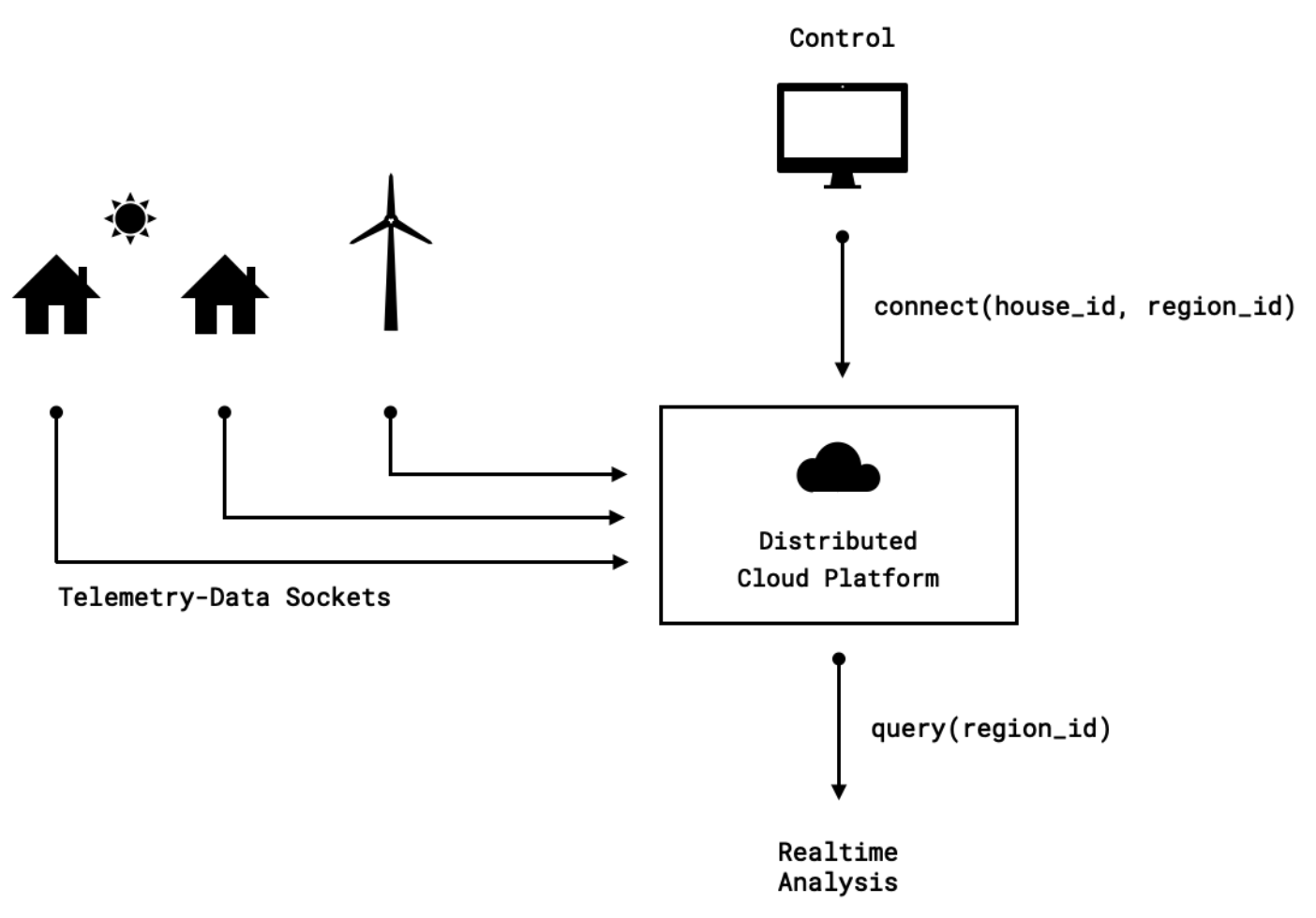 Build A Virtual Power Plant With Akka