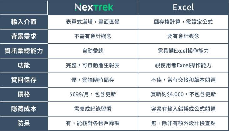 使用雲端記帳軟體與EXCEL工具的主要差異