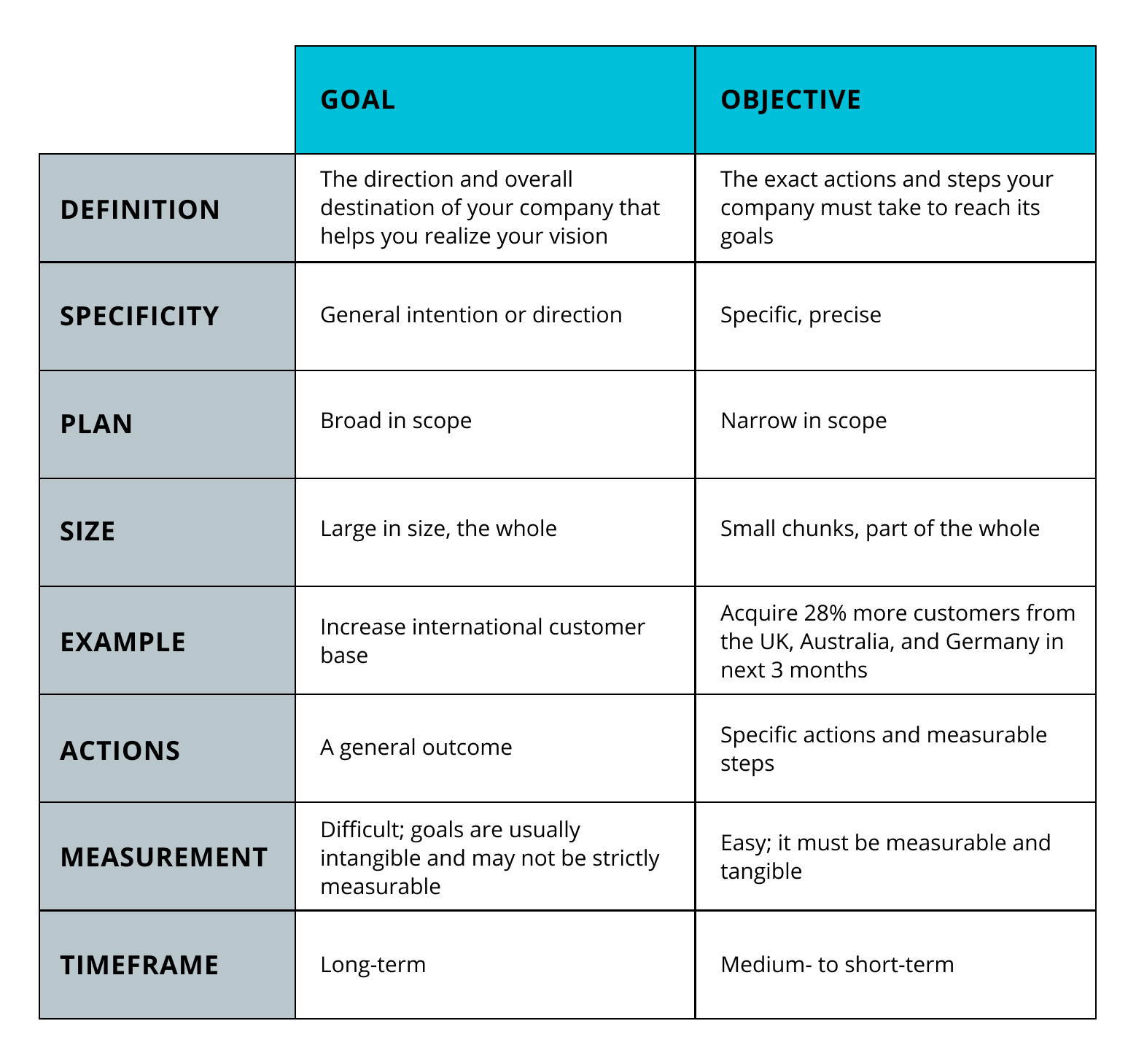 Goals Vs Objectives And Why You Got It Wrong