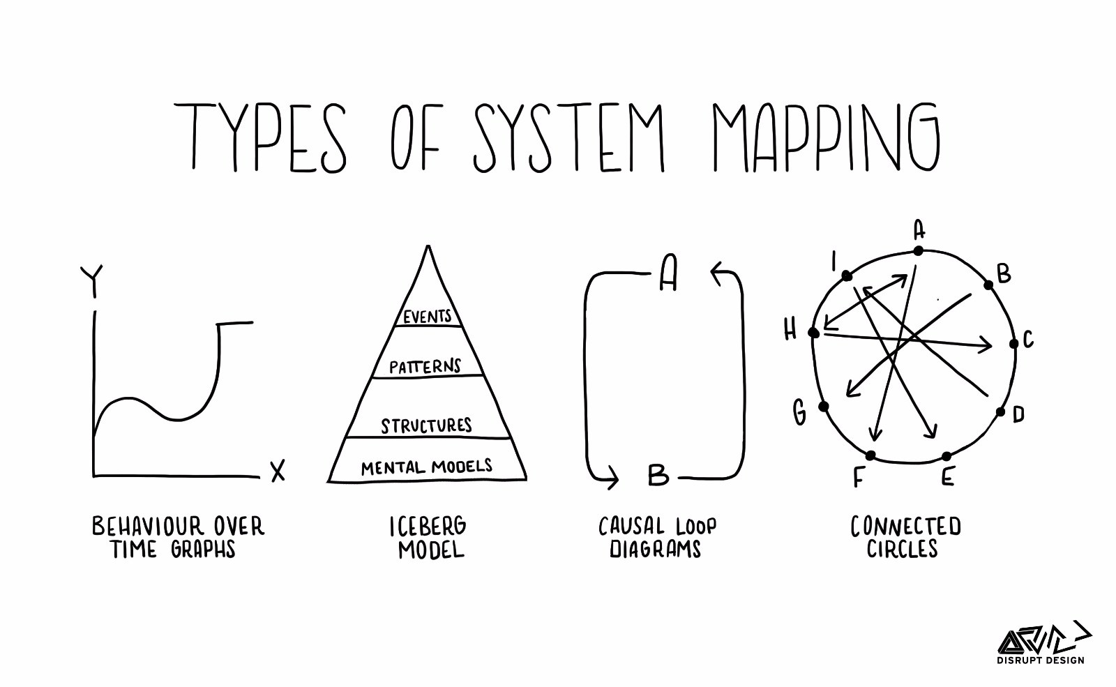 Body Systems Concept Map Key