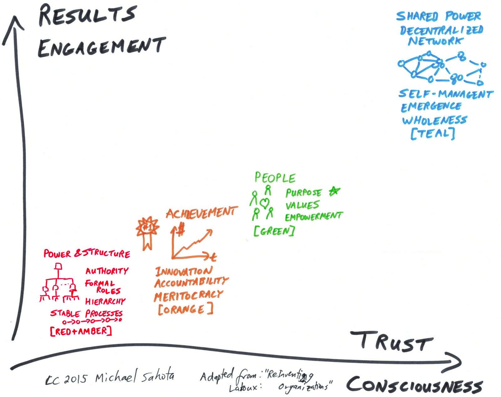 Mutation Et Evolution Des Modeles D Organisation Manageriaux