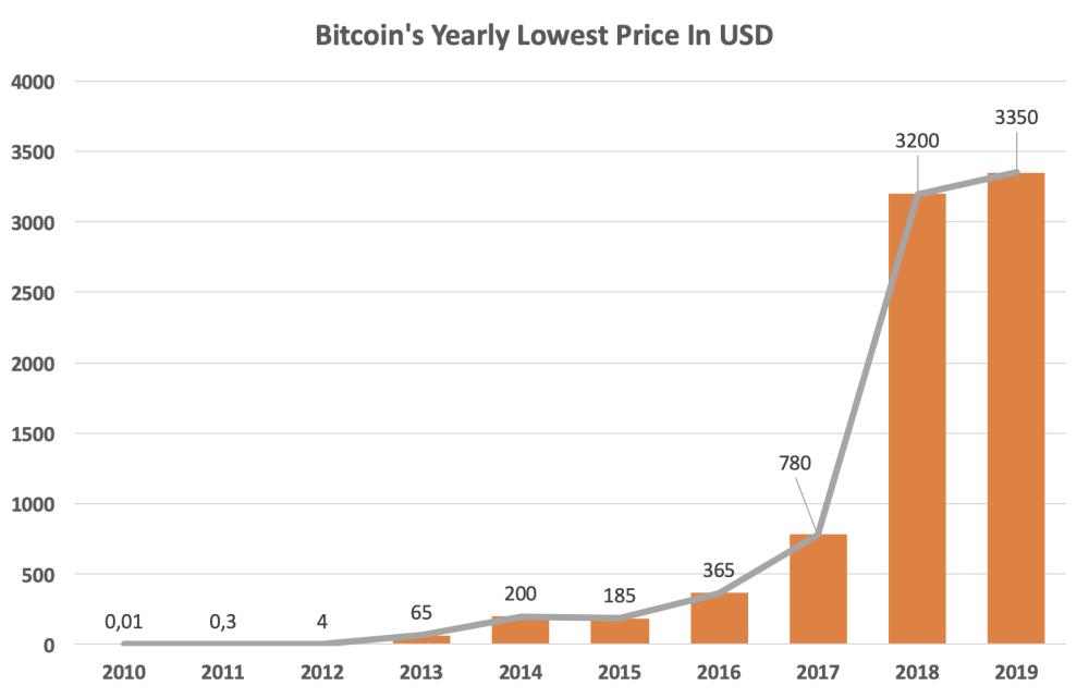 Tableau indiquant le cours de Bitcoin de 2010 à 2019
