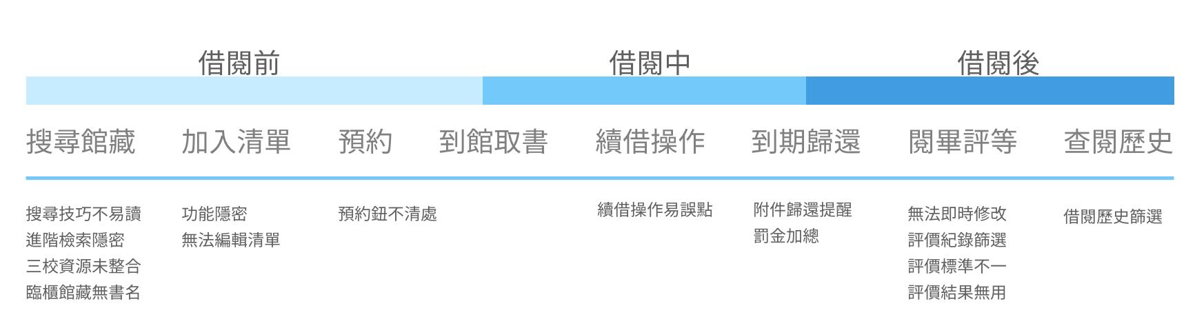 臺灣科大圖書館 網頁Redesign 前篇 — 設計研究. 這次的產品設計課下半學期進行的專案是UX… | by Ivy Shih | Jun ...