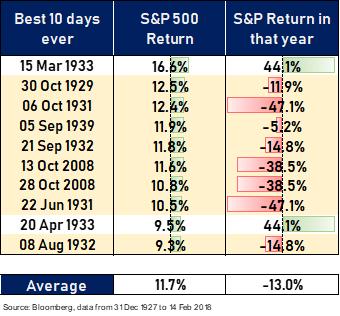 Tabella con i 10 migliori giorni dello S&P500
