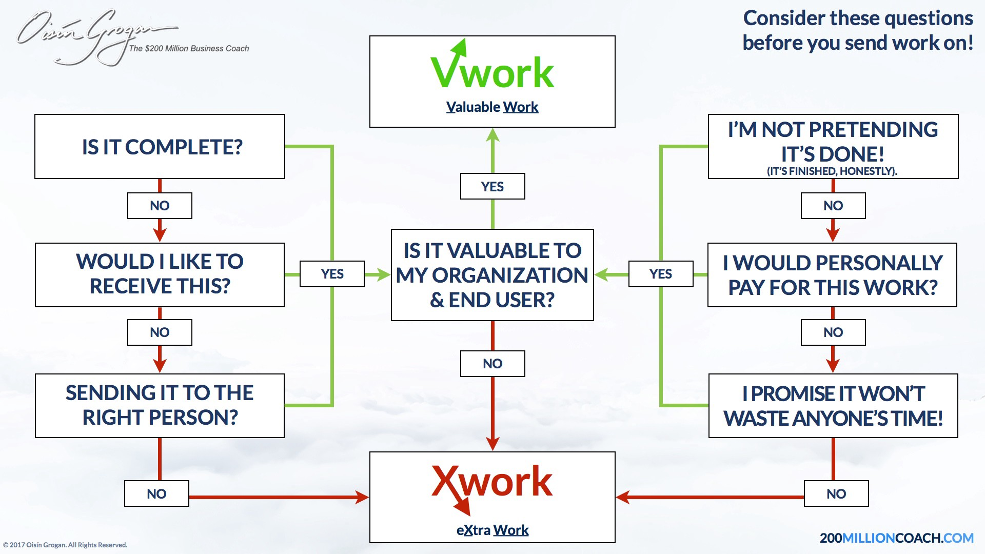 Why 60 Of Business Activity Is Waste The 2 Types Of Work