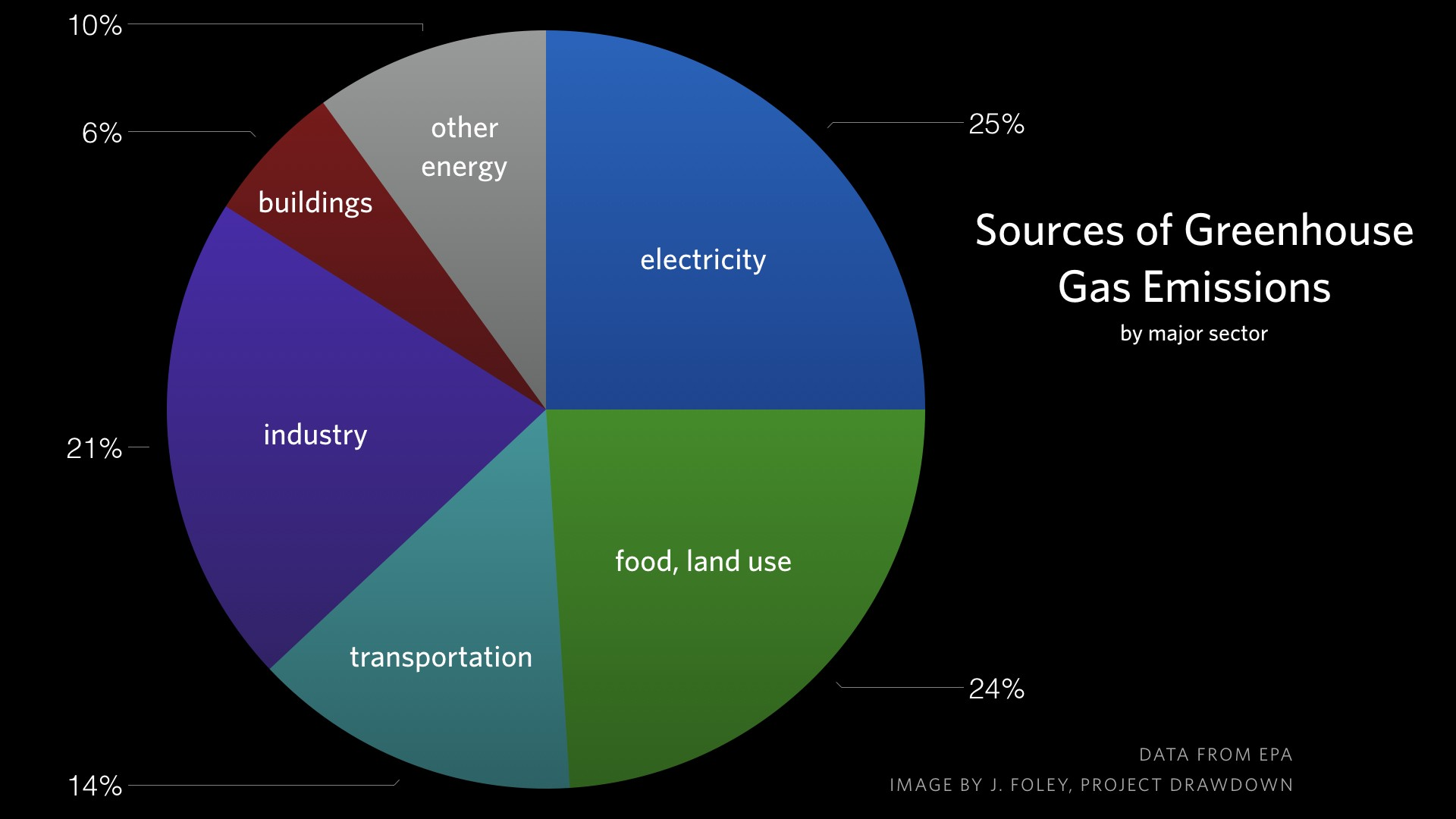 Major Causes Of Climate Change