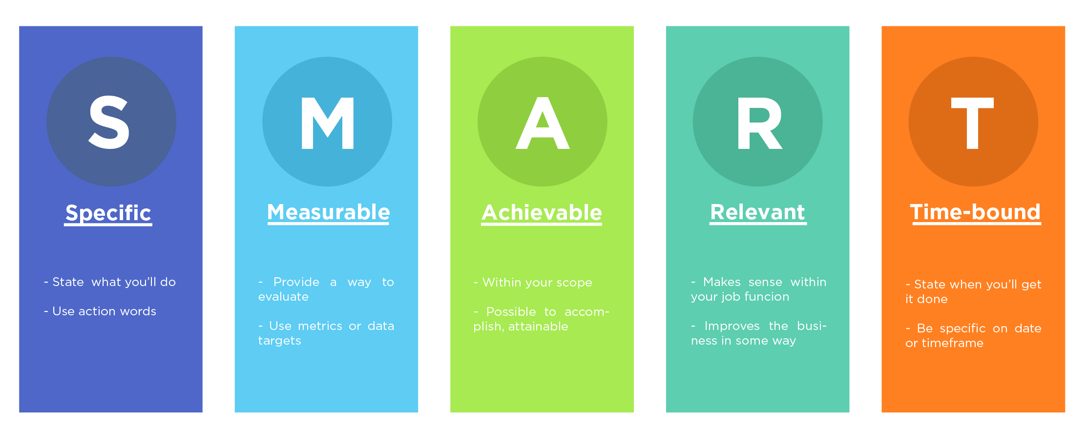 Achieving Goal With Smart