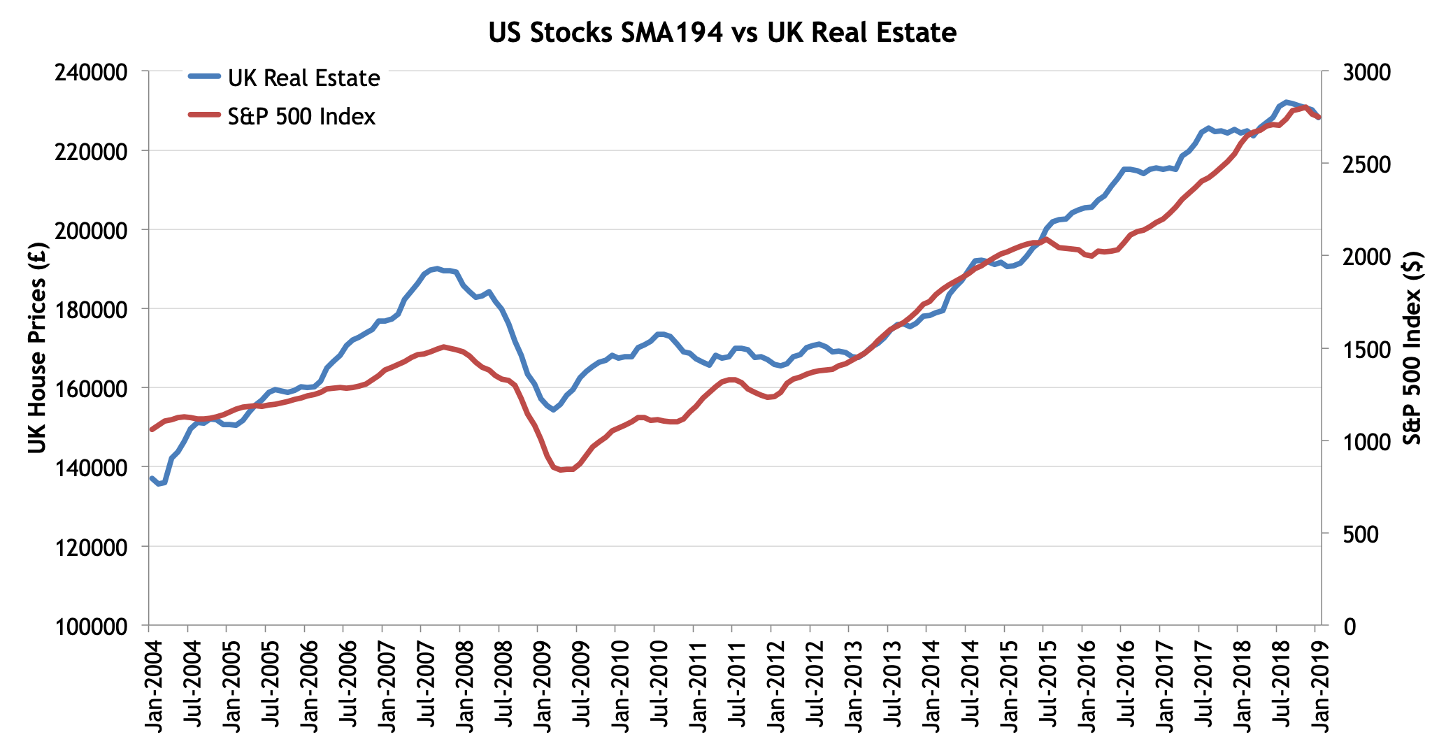 Which Is A Better Investment Real Estate Vs Stocks