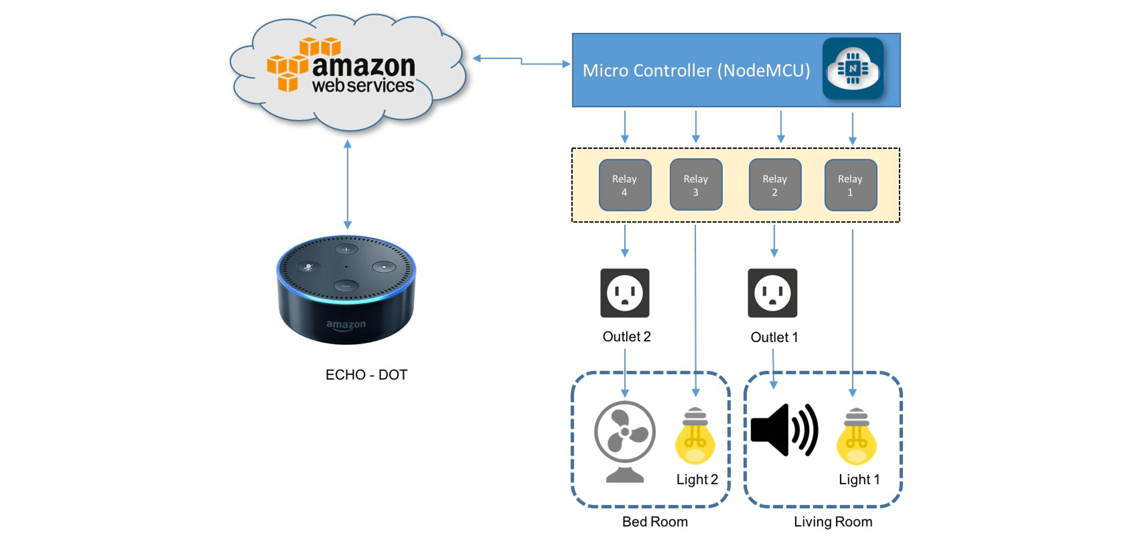 home automation with alexa voice