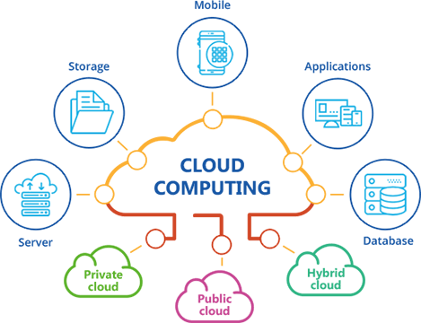 How to Start using Cloud Computing as a StartUp   by Ewere Diagboya    MyCloudSeries   Medium