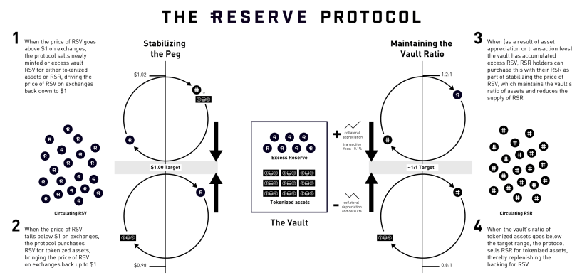 Reserve Protocol Beats Libra With a Stable Cryptocurrency for ...