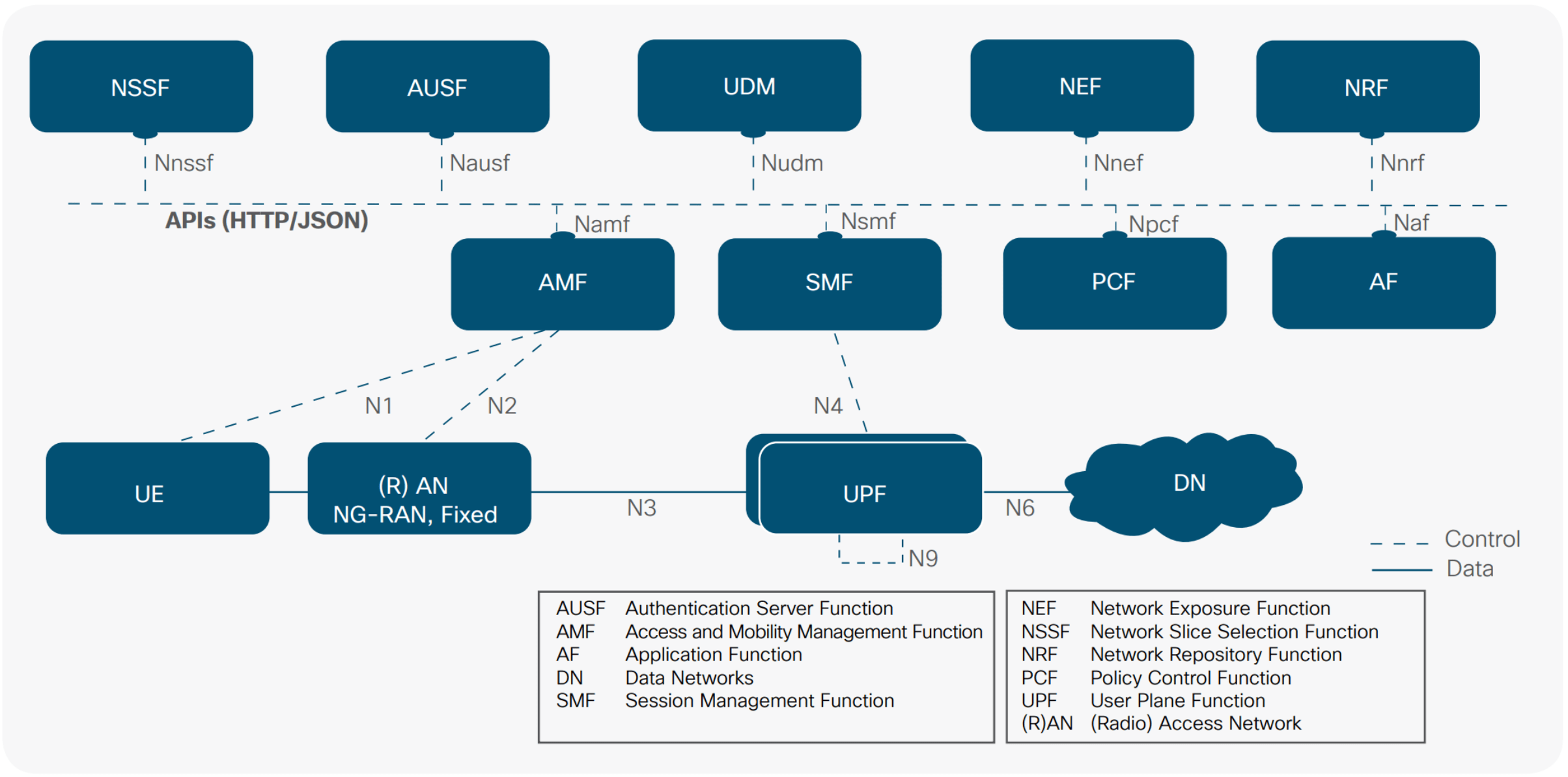 5g Service Based Architecture Sba 5g Nr Medium