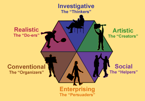 Holland's Six Occupational Personality Types | by Josline D'silva | Medium
